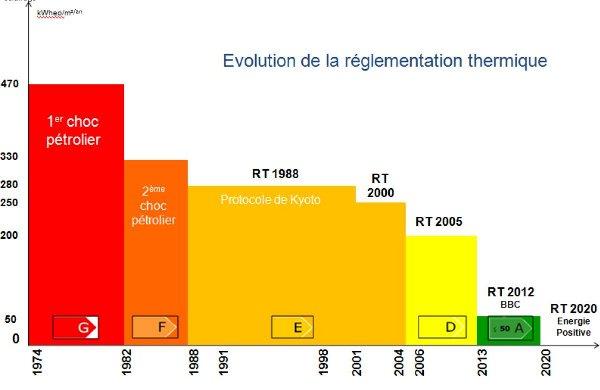 Evolution de la règlementation BBC